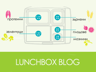 lunchbox blog