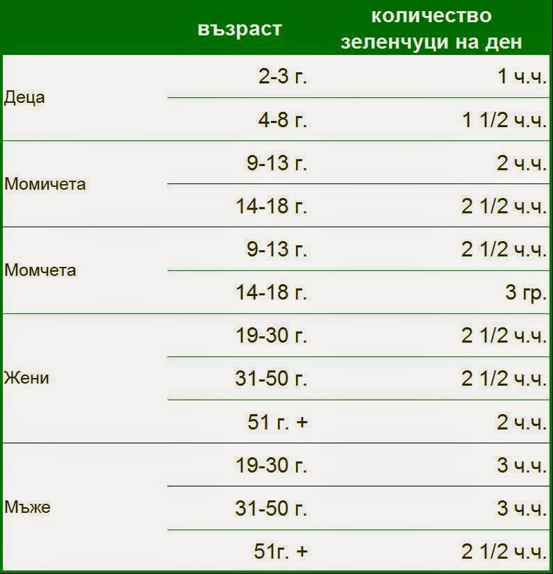 Table: Необходимо количество зеленчуци на ден