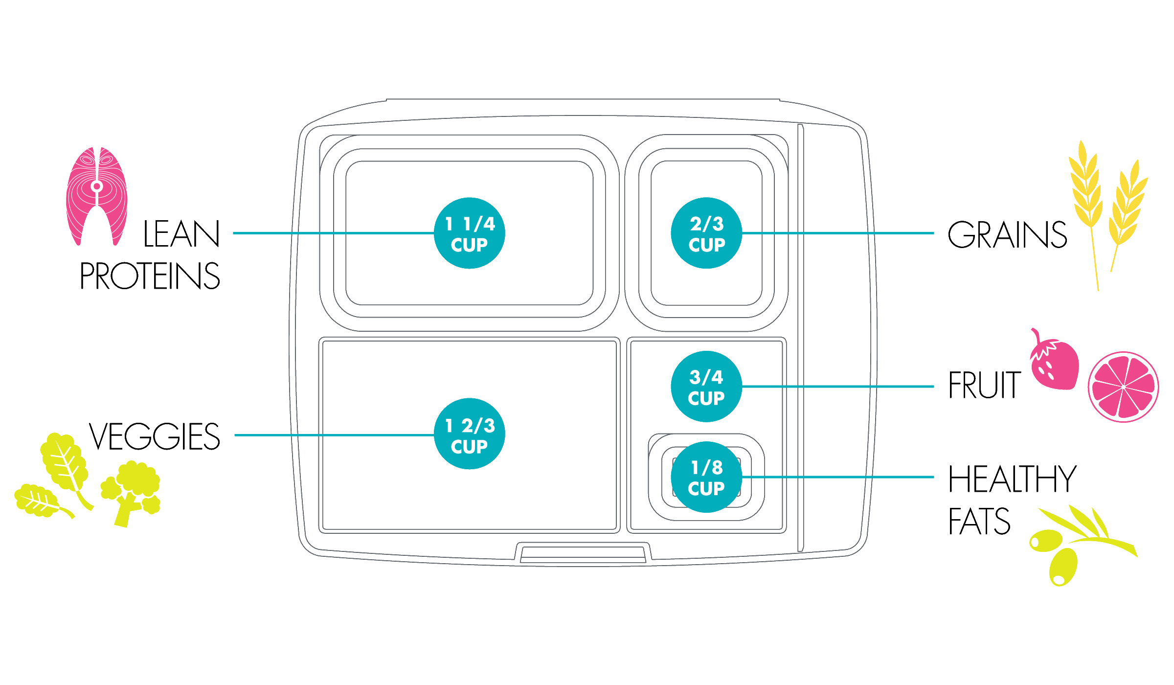 Lunchbox System design